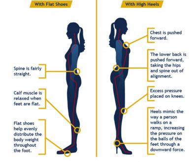 High heels info